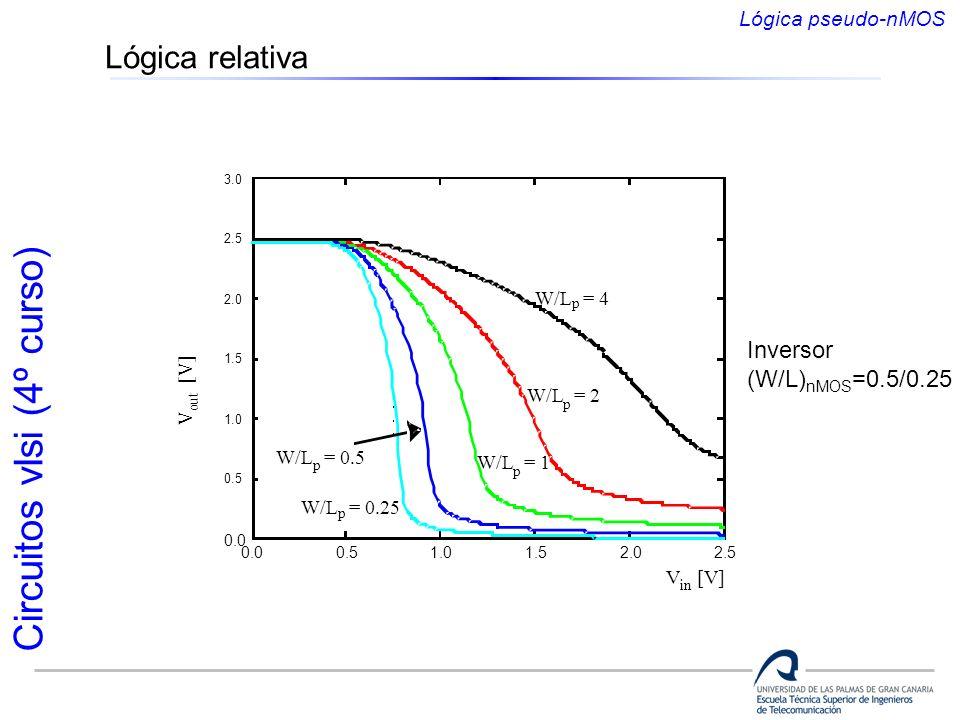 Lógica relativa Inversor (W/L)nMOS=0.5/0.25 Lógica pseudo-nMOS V [V]